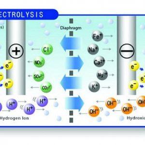 So sánh máy lọc nước công nghệ RO, NaNo và ion điện giải? 3