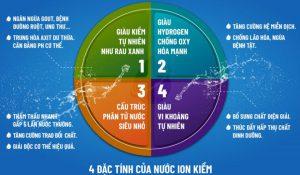 Giá máy lọc nước ion kiềm có đắt như bạn nghĩ? 3