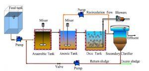 Công nghệ AAO trong xử lý nước là gì? khái niệm và nguyên lý hoạt động