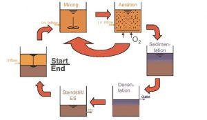 Công nghệ SBR trong xử lý nước thải là gì? nguyên lý & ưu nhược điểm